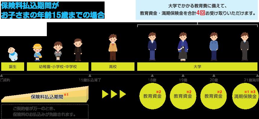 保険 学資 明治 安田